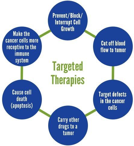 Personalized Targeted Therapy